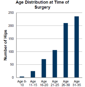 Graphic of a chart showing age distribution at time of hip replacement surgery for patients aged 35 and younger, with ages 8-10 showing less than 5 hip replacements, ages 11-15 showing approximately 25, ages 16-20 showing approximately 75, ages 21-25 showing just over 100, ages 26-30 showing just over 200, and ages 31-35 showing approximately 230 hip replacements.