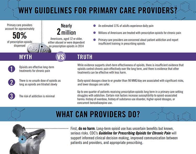 Image: Infographic of CDC opioid guidelines for primary care providers.