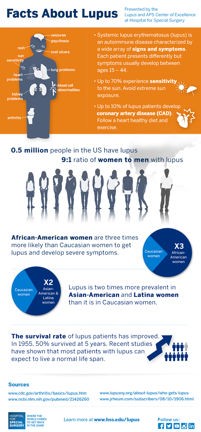 Facts about Lupus Infographic