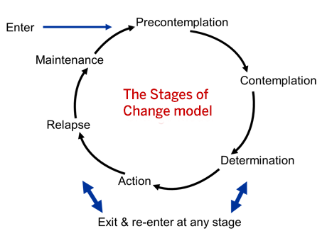 "Graphical representation of the stages of change cycle, with a circle made of arrows pointing in succession to the following label words: Enter, Precontemplation, Contemplation, Determination, Action, Relapse, Maintenance (back to) Precontemplation, with supplemental label reading ""Exit & re-enter at any stage."""