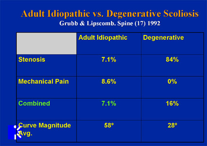 Adult Scoliosis with Low Lumbar Degenerative Disease and