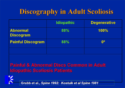 Chart of discography in adult scoliosis