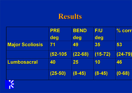 scoliosis and spinal listhesis