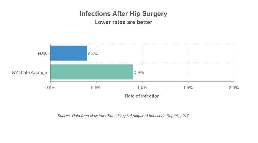 Chart indicating the rate of infection after hip surgery at HSS is 0.4%. The New York State average is 0.9%. Data source is the New York State Hospital Acquired Infections Report, 2016.