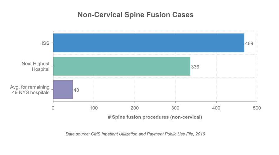 Chart indicating the number of non-cervical spine fusion cases at HSS is 469. The next highest hospital is 347. The average for the remaining 49 New York State hospitals is 49. Data source is CMS Inpatient Utilization and Payment Public Use File, 2016.