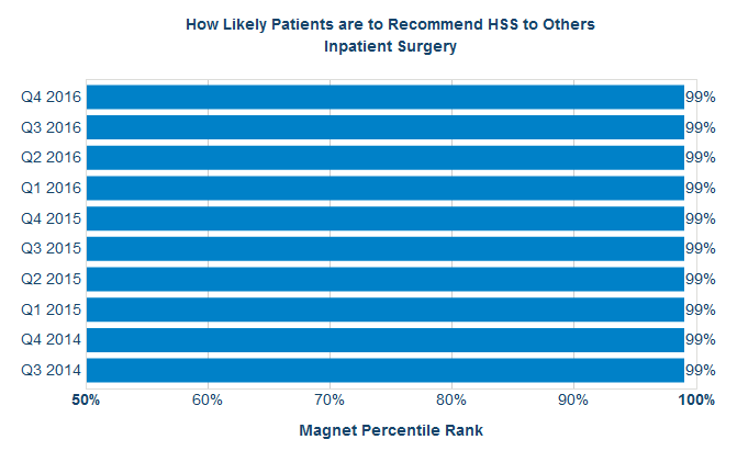 How Likely Patients are to Recommend HSS to Others