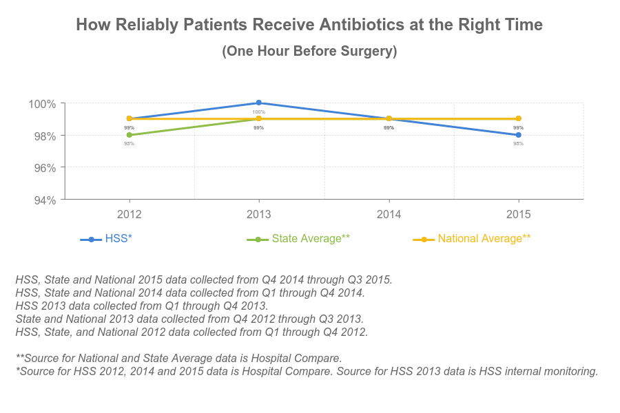 HSS provides antibiotics at the right time - chart