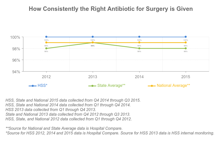 HSS provides patients the right antibiotics - chart