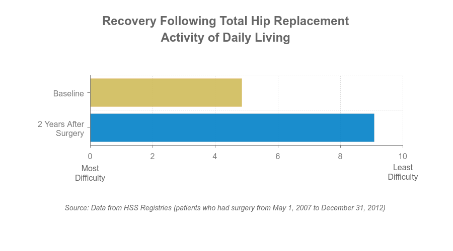 Chart - Activities of daily living after THR