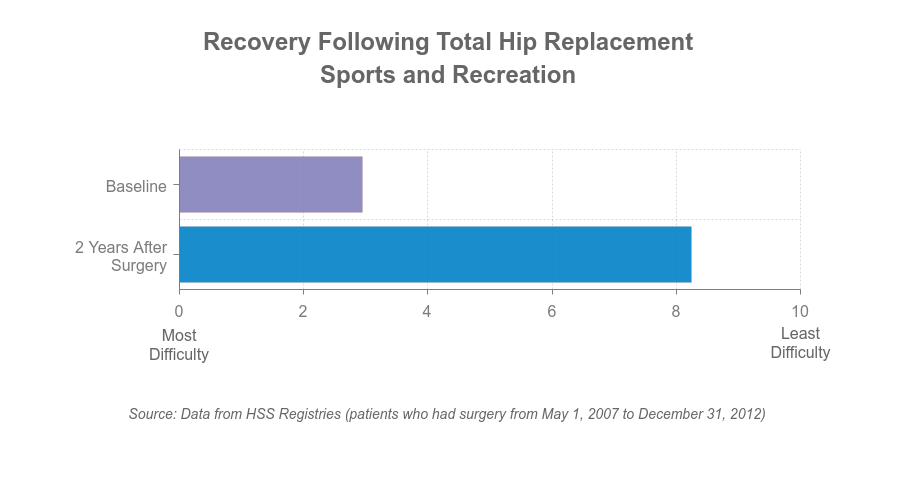 Chart - sports and recreation after THR