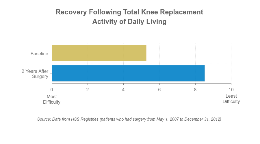 Chart - Activities of daily living after TKR