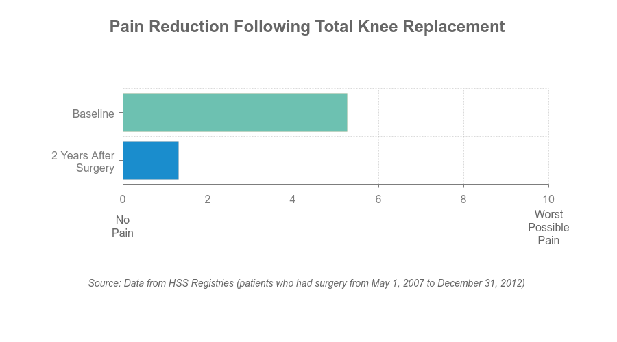 Chart - pain reduction after TKR