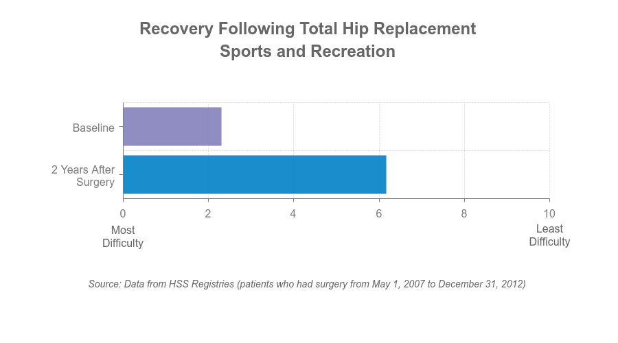 Chart - sports and recreation after TKR
