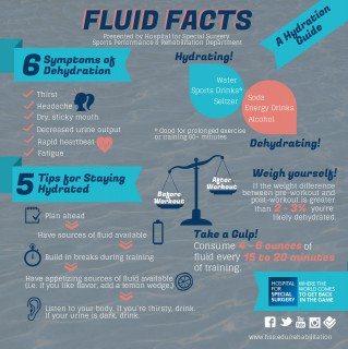 Hydration Infographic